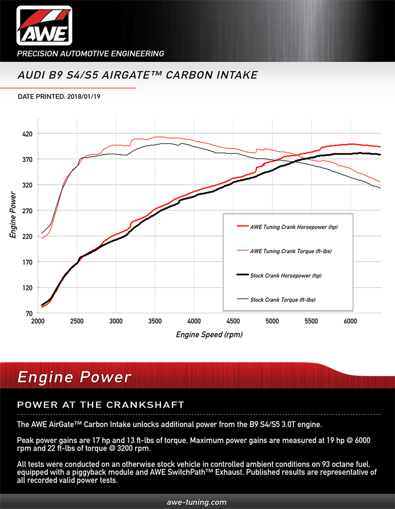 AWE Tuning AirGate Carbon Intake (w/ Lid) – UroTuning